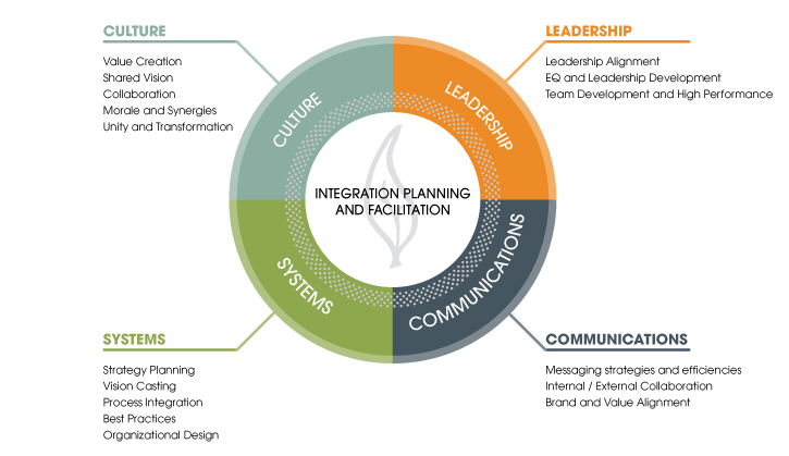 Integration Planning and Facilitation